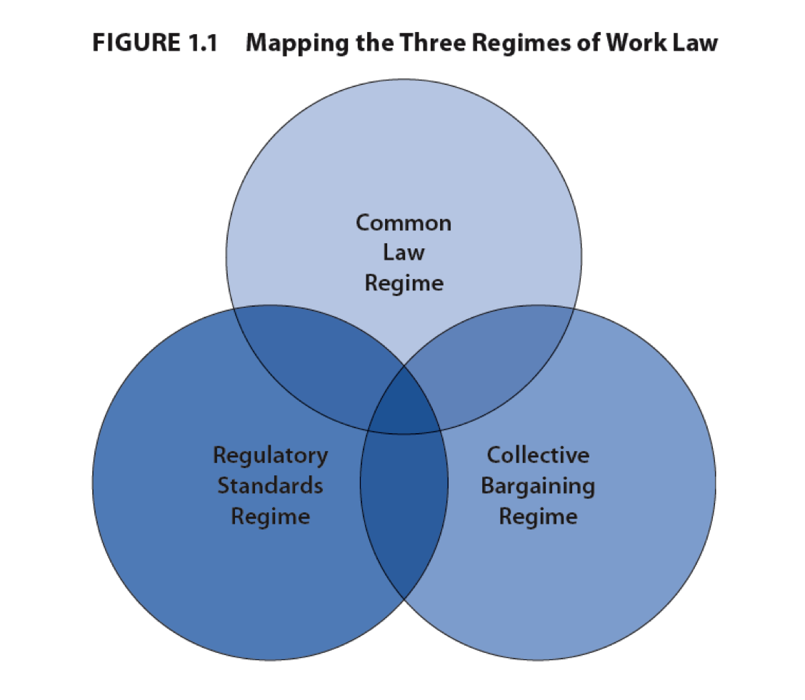 Prof. Doorey's Employment Law Course (HRM 3420): Distance