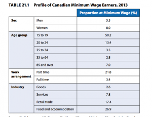 Who Makes the Minimum Wage?